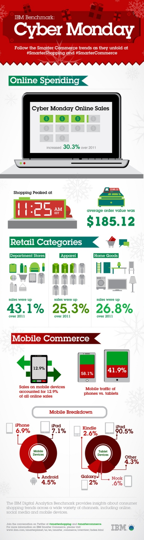 Cyber Monday 2012 breaks records, by IBM Infographic